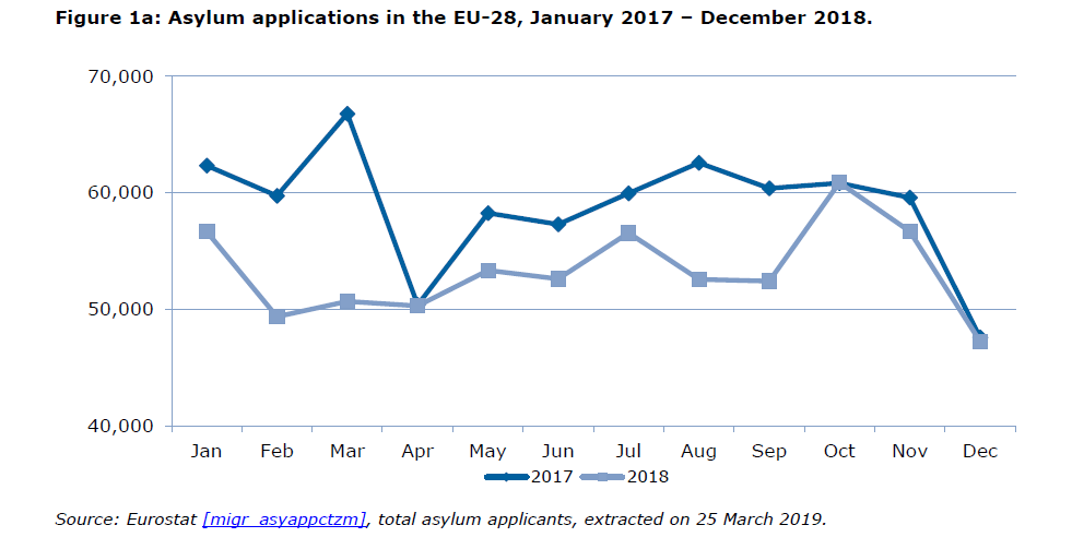 Asylum applications in the EU